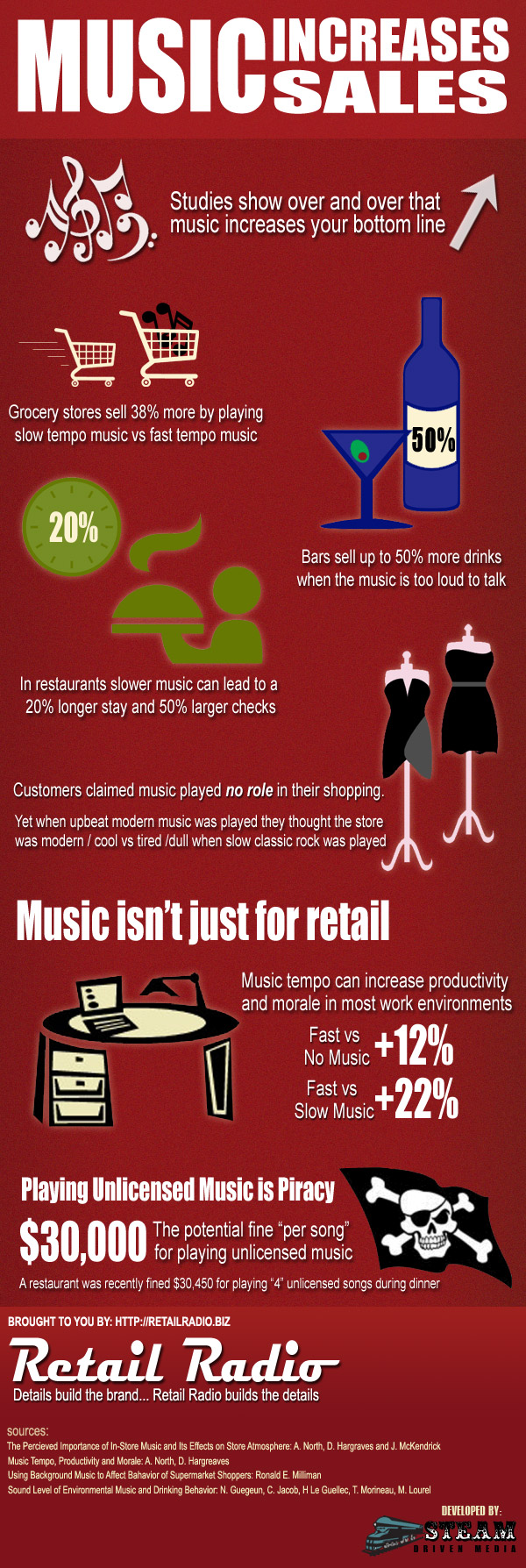 Music Increases Sales
